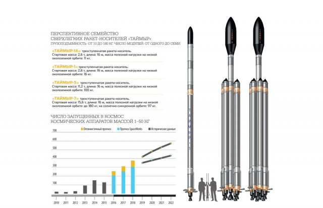 ракета Таймыр